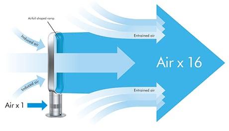 dyson-am02-tower-air-flow.jpg