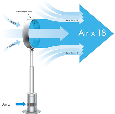 dyson-am03-pedestal-air-flow.jpg
